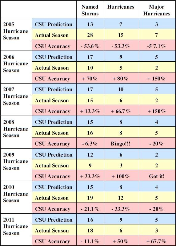 Hurricane Predictions Track Record: 2005-2011